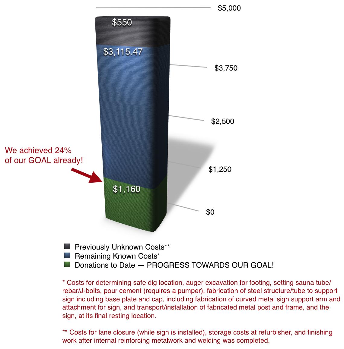 signfundraisingchart